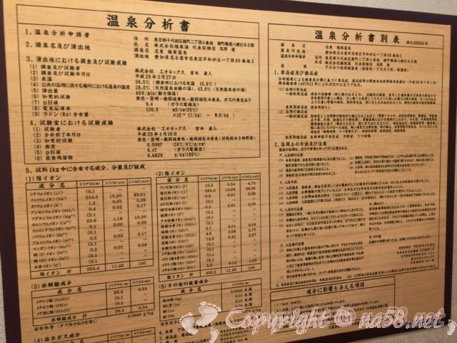 らくスパガーデン名古屋(名古屋市名東区)温泉分析表