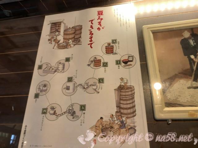 醸造「伝承館」(愛知県半田市)、豆みそができるまでのイラスト図