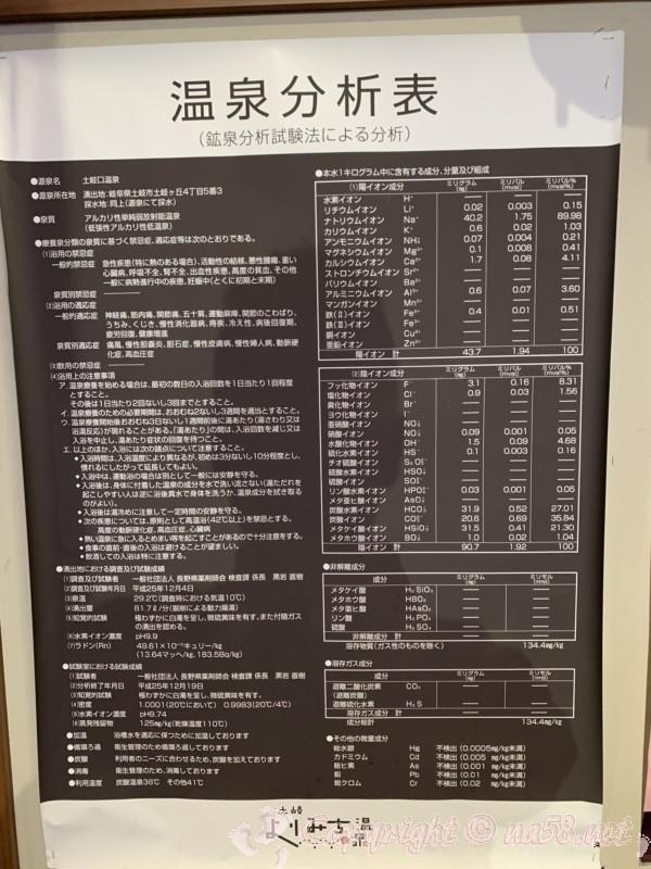土岐よりみち温泉(岐阜県土岐市)温泉成分分析表