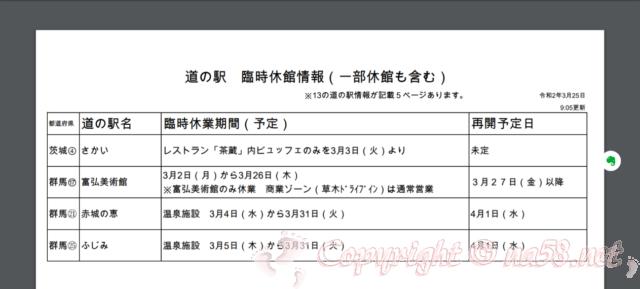 道の駅関東地域の休館情報(一部休館含む)2020年3月25日現在