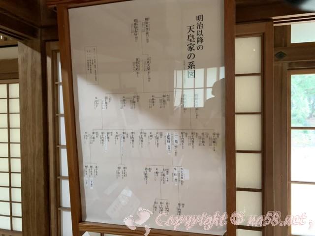 沼津御用邸記念公園内の「西付属邸」明治以降の天皇家の系図