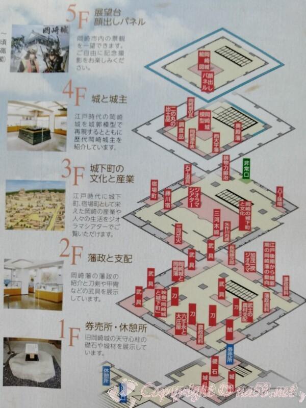 岡崎城 場内案内図