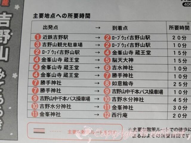 吉野山 主要地点への所要時間